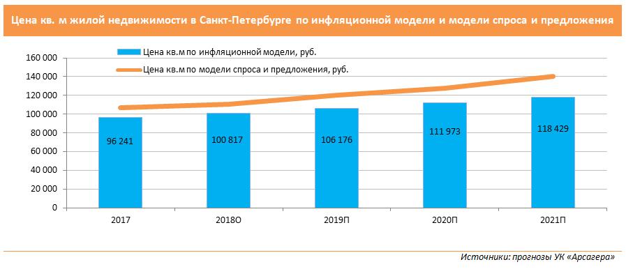 2959e2616aaca Мы ожидаем, что по итогам 2019 года цены на вторичном рынке Санкт-Петербурга  увеличатся на 4,5%, в 2020 – на 7,4%, в 2021 – на 8,2%.