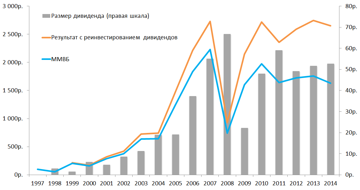 доходность индекса ммвб с реинвестированием дивидендов