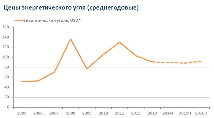 Арсагера - авторский блог   Анализ сырьевых рынков. Энергоносители и ... 05a37d9bff1