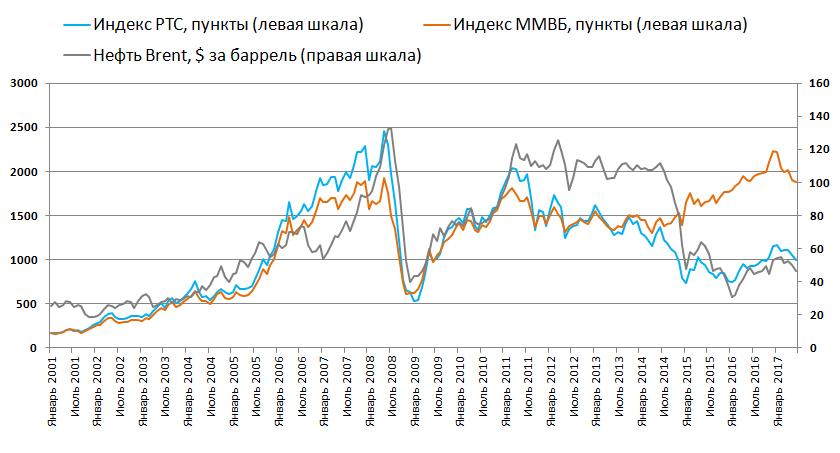 УК Арсагера Нефть и курсовая стоимость акций цены на нефть  нефть акции ммвб индекс график