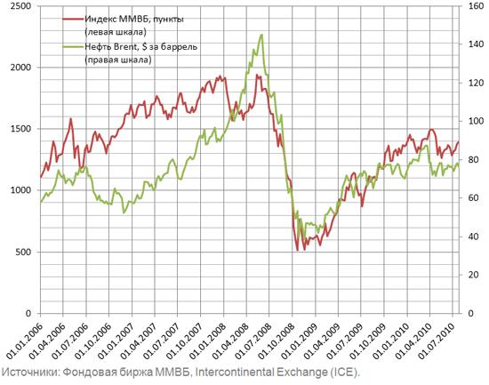 Нефть и курсовая стоимость акций